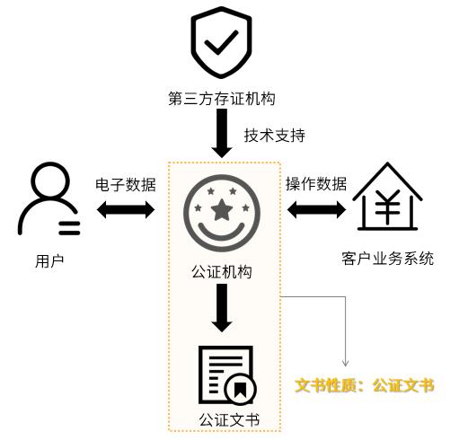 第三方平台与公证处联合出证