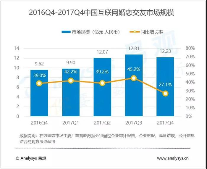 2016Q4-2017Q4中国互联网婚恋交友市场规模