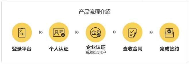 产品流程介绍