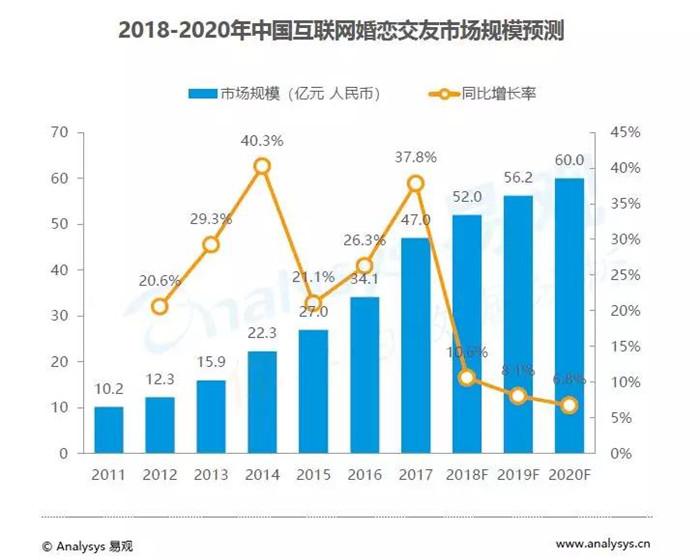 2018-2020年中国互联网婚恋交友市场规模预测
