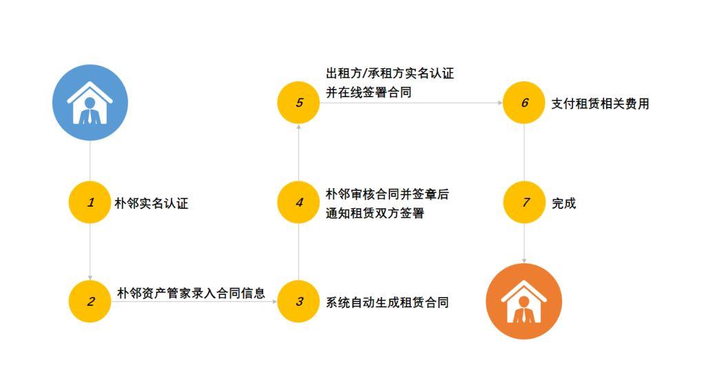 """""""朴邻""""租赁居间合同签署流程(三方)"""