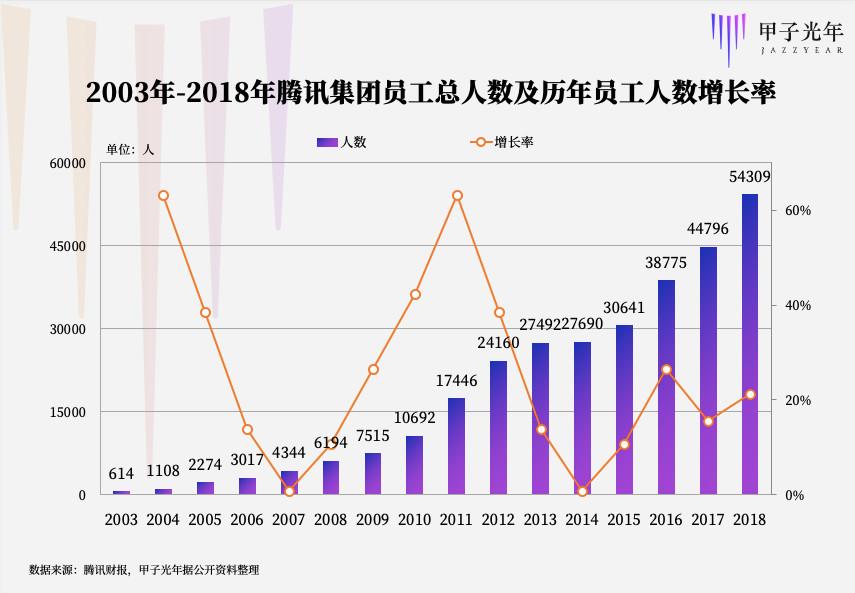2003年-2018年腾讯集团员工总人数及历年员工人数增长率