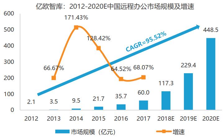 亿欧智库:2012-2020E中国远程办公市场规模及增速