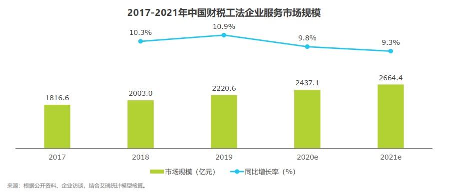2017-2021年中国财税工法企业服务市场规模