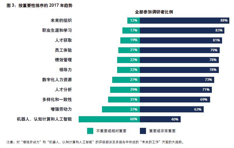 图片来源《改写数字化时代的规则——2017德勤全球人力资本趋势报告》