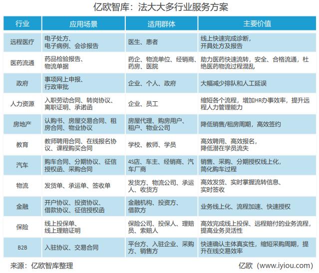亿欧智库:法大大多行业服务方案