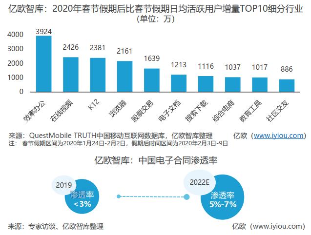 亿欧智库:2020年春节假期后比春节假期日均活跃用户增量TOP10细分行业