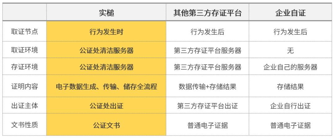 实槌 VS 其他第三方存证平台 VS 企业自证