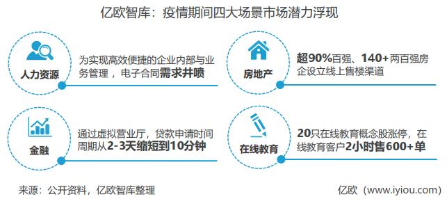 亿欧智库:疫情期间四大场景市场潜力浮现