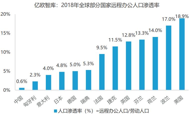 亿欧智库:2018年全球部分国家远程办公人口渗透率
