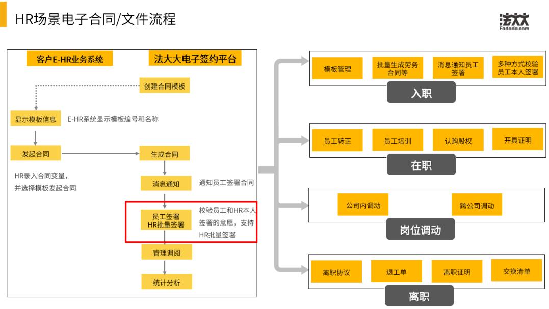 HR场景电子合同/文件流程