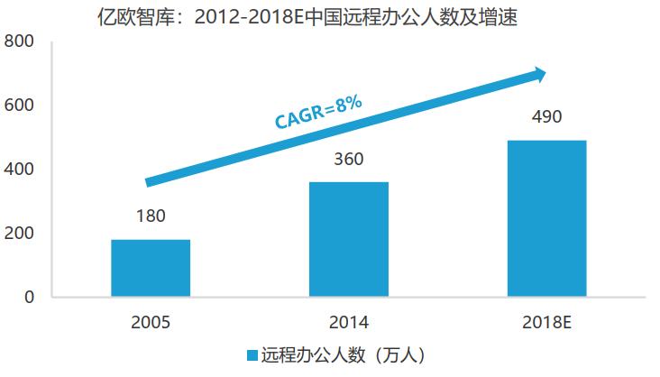 亿欧智库:2012-2018E中国远程办公人数及增速